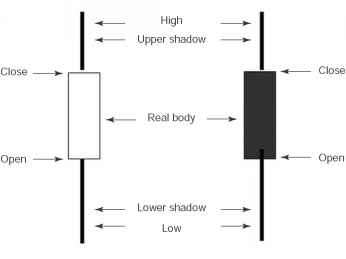 Forex japanese candlestick charting techniques revealed