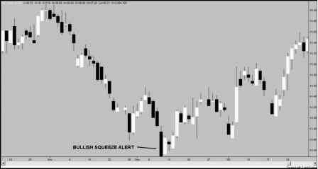 The Bullish Squeeze Alert Pattern