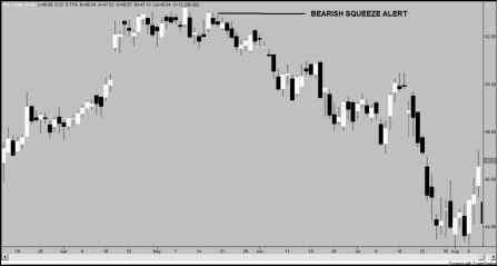 Bearish squeeze alert forex