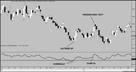 Stochastic Patterns Trading