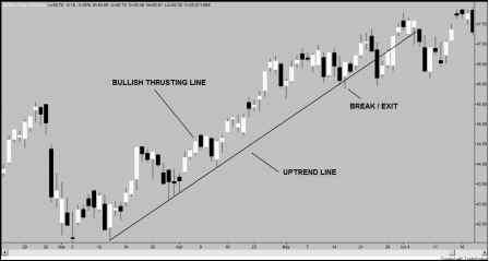 Entry And Exit Candlestick Patterns
