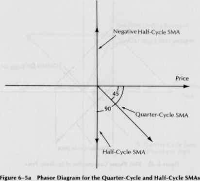 Leading indicators dominant cycle dothefinancial blog the phasors for the original sine wave price at the dominant cycle and the half cycle and quarter cycle smas are shown in figure 6 5a we perform the vector ccuart Choice Image