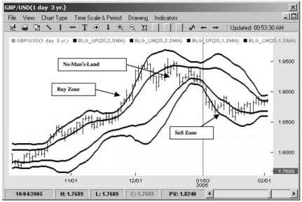 Using Bollinger Bands