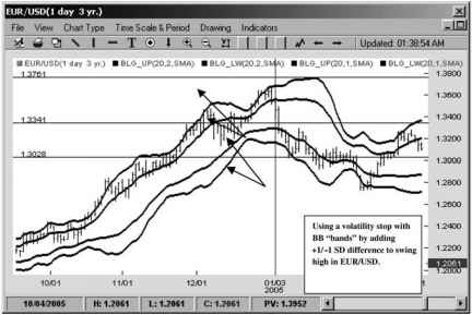 Using Bollinger Bands Image