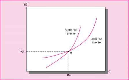 Indifference Curve Risk Lover