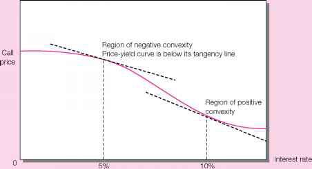Convex Yield Curve