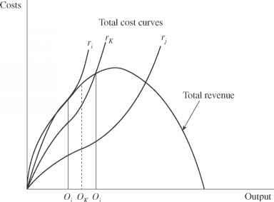 Lost Profits Supply And Demand Graph