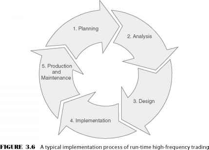 System Implementation Cycle