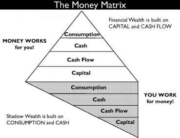 Money Matrix Pyramids