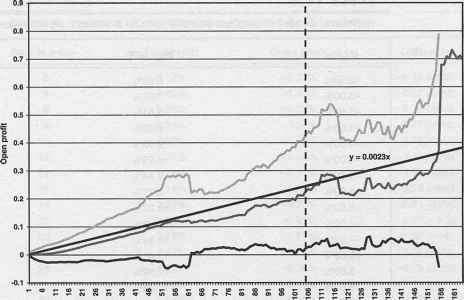 Trading system profit factor