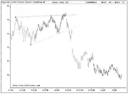 Typical Pattern Reversal Erg