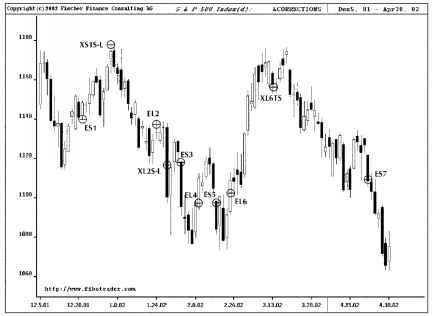 Fibonacci Retracement Patterns