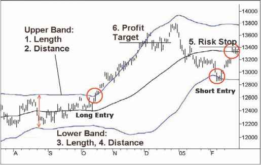 Bollinger bands source code