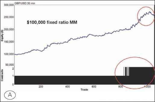Forex fixed fractional vs fixed ratio