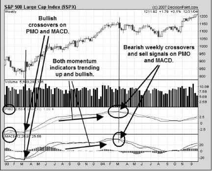 Using Pmo Macd Indicators - Volume Analysis - DotheFinancial Blog