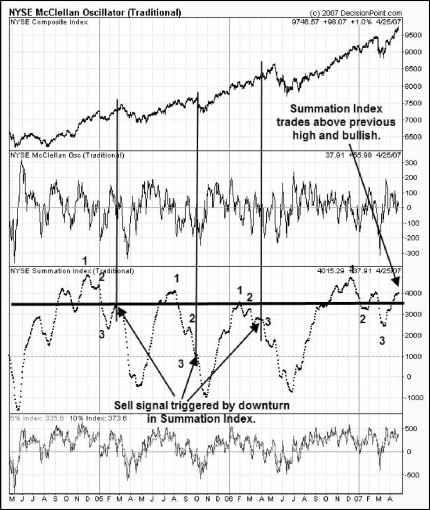 Using Pmo Macd Indicators Volume Analysis Dothefinancial Blog